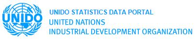 UNIDO Statistics Data Portal